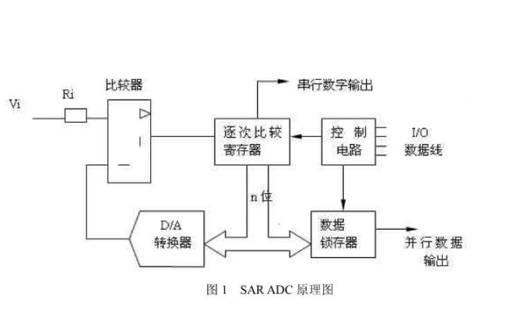 ADC转换器的分类比较及性能指标的详细说明