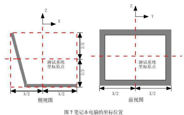移动台空间射频辐射功率和接收机性能应该如何测试方法详细说明