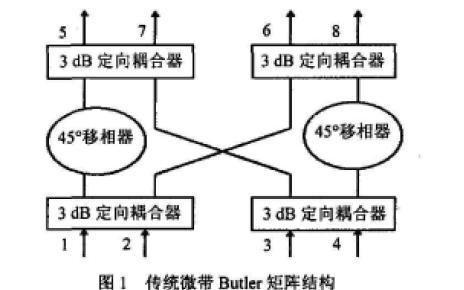 如何进行小型化宽带微带缝隙耦合Butler矩阵的研制