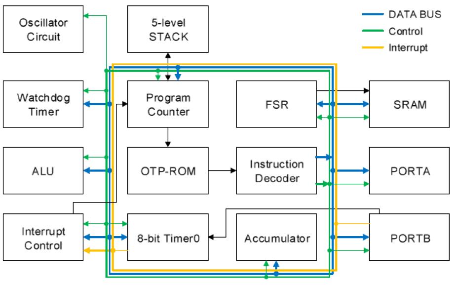 EPROM和ROM的8位单片机FC153的数据手册免费下载