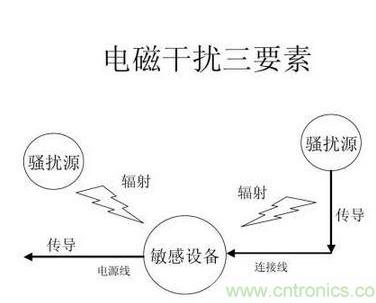 电子产品的抗干扰和电磁兼容性设计