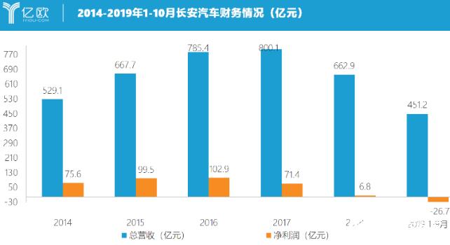 长安汽车净利暴跌328% 新能源业务开始独立发展