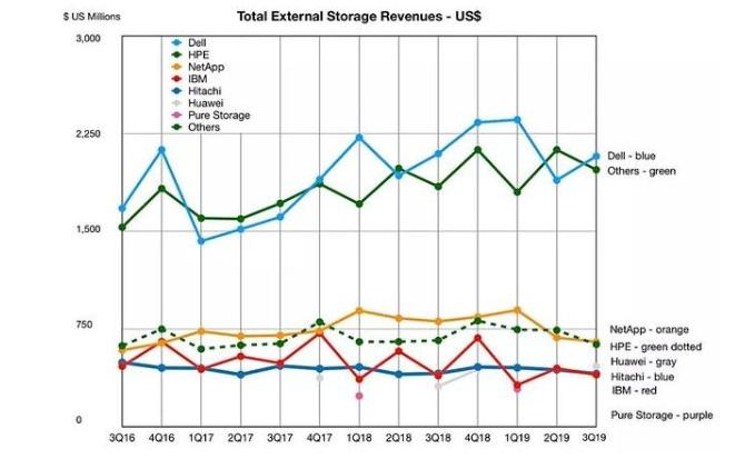 华为存储增长强劲,全球排名第四