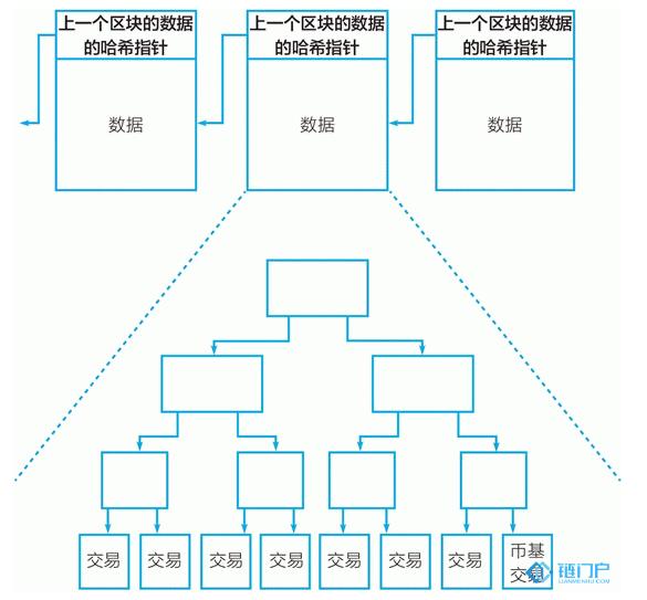 比特币区块链的数据结构是个什么样子的