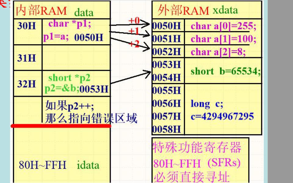 单片机的常量和变量与数组的详细资料说明