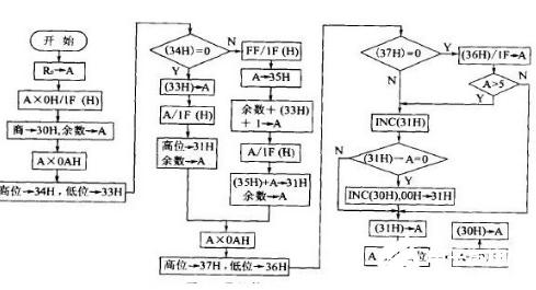 使用pwm波形发生器 首先要掌握以下知识