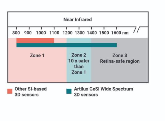 光程研创推出基于GeSi工艺平台的ToF技术传感器,安全性提升10倍