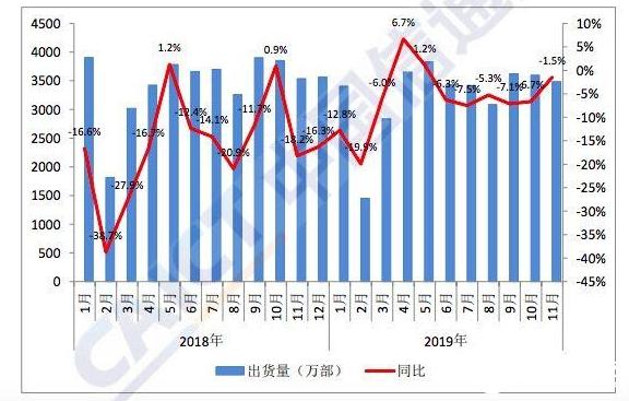 11月智能手机出货量3336.7万部 上市新机型34款