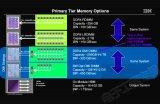 IBM为预计2020年问世的Power 9处理器定义了一个新接口