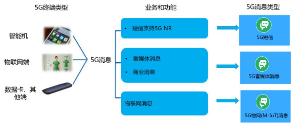 5G時代運營商該怎樣進行短信經營
