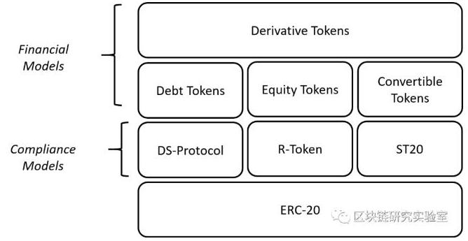债务证券Token协议的类型及作用介绍