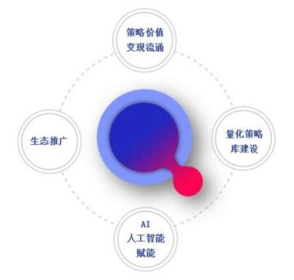 基于区块链技术的智能量化生态链QEC介绍