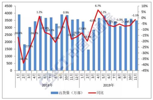 2019年11月国内手机市场的总体出货量情况分析