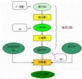 编译过程又可以分成两个阶段:编译和汇编