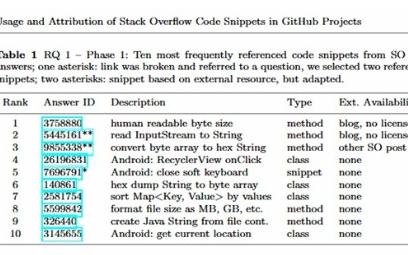 StackOverflow平臺傳播范圍最廣的代碼段包含一個錯誤