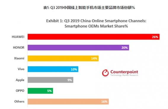 Q3华为荣耀线上份额超苹果小米OV总和 智能手机...