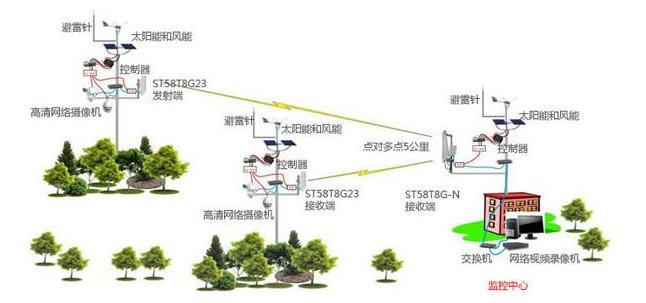 工業無線應用是不是物聯網所需要的發展領域
