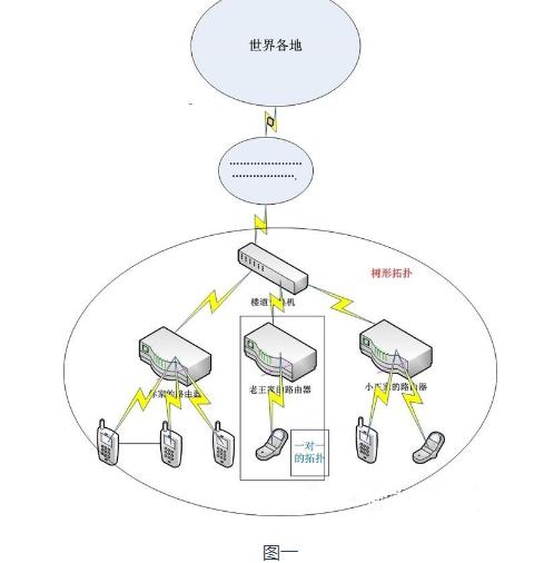 物聯網領域的組網有什么不一樣的