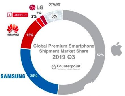 一加跻身全球高端手机市场前四 引领了印度高端手机市场