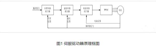伺服驅動器工作原理與控制方式