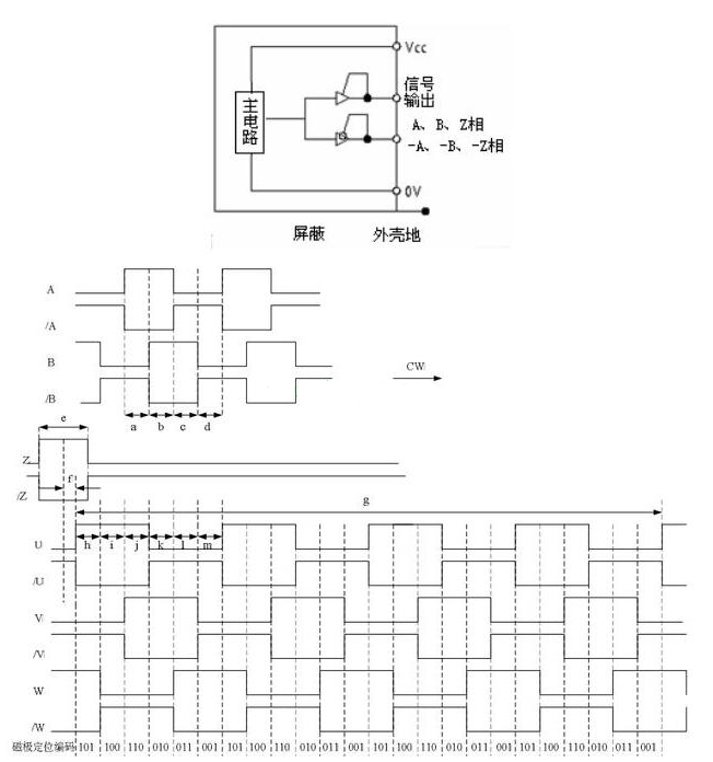 伺服电机编码器的学习