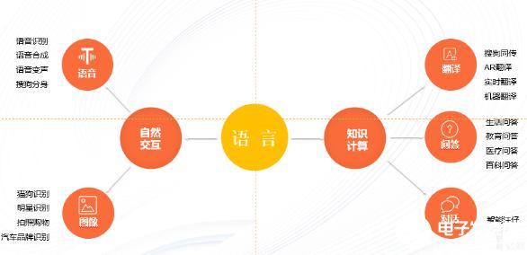 搜狗人工智能的发展目标 也是王小川憧憬的未来