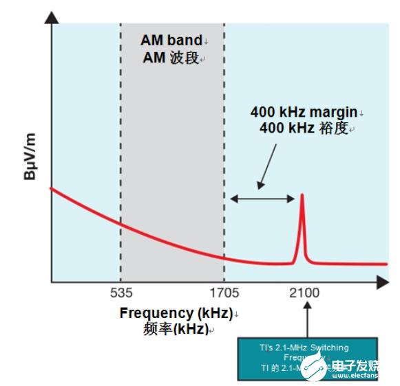 更大限度减小放大器尺寸和降低热负荷的汽车音频设计注意事项