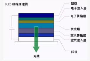 OLED的结构类型以及工作原理解析