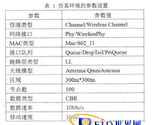 无线网络路由协议性能的探讨