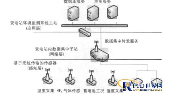 基于物聯網的變電站運行環境監測系統如何完美的設計