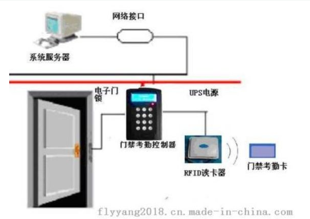 基于RFID的门禁是怎样的
