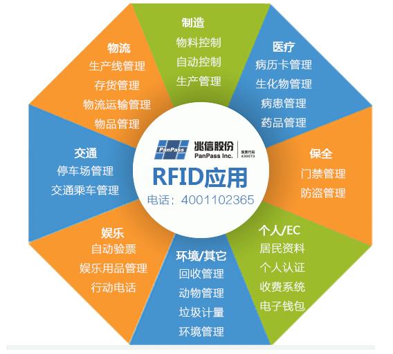RFID防伪技术可以应用在哪一些领域