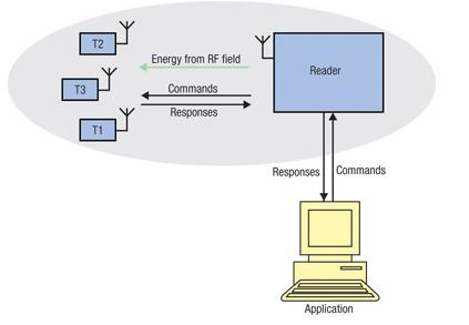 HF-RFID怎样借助其他的来实现