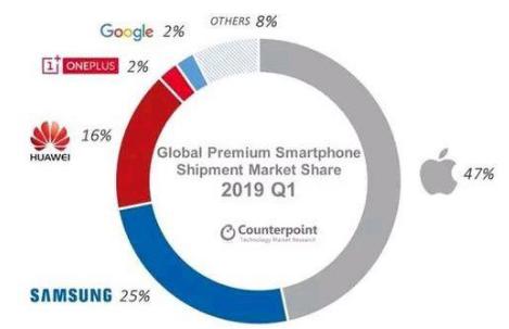 华为与苹果在高端手机市场竞争愈发激烈 市场份额或将出现反复