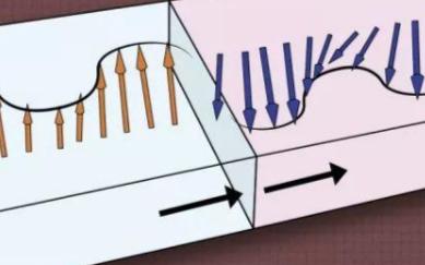 新型自旋电子器件用电磁波进行计算,结果如何
