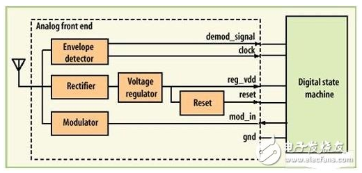 基于商用CMOS工艺的RFID标签应该如何去设计