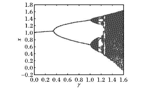 如何使用离散化方法实现二维Logistic分数阶微分方程的详细资料说明