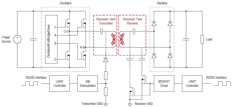 图10:接收器到发射器的数据传输原理
