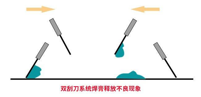 焊膏在刮刀上产生不良现象的原因与解决方法