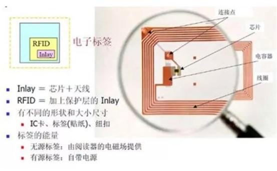 RFID系统构架是什么样子的