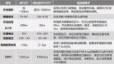 硅IGBT与碳化硅MOSFET驱动几个方面的不同