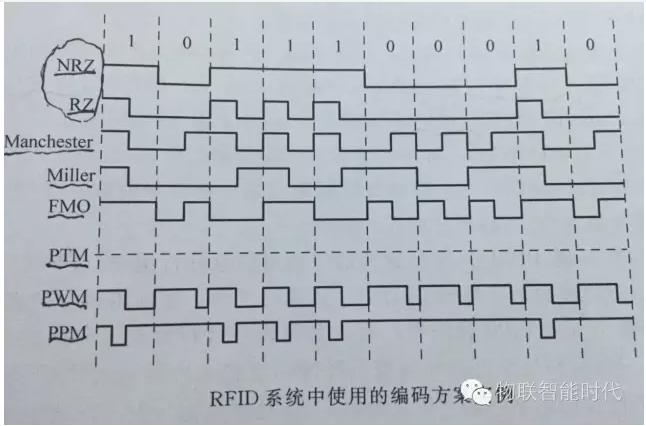 RFID系統有哪一些編碼的類型