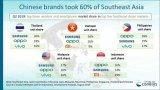 中国三大智能手机品牌在东南亚市场日益受欢迎