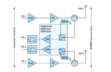 ADI的RF前端系列支持实现紧凑型5G大规模MI...
