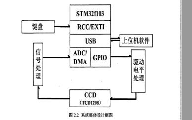 如何使用线阵CCD和STM32单片机实现滚针直径的精确测量