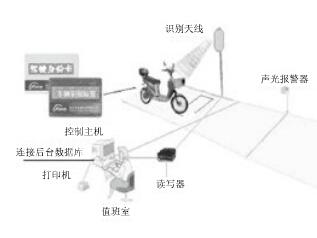 基于RFID技术和物联网技术的车辆防盗怎样实现