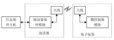基于RFID技術的移動電子商務是怎樣設計實現的