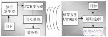 基于RFID室内定位如何来实现