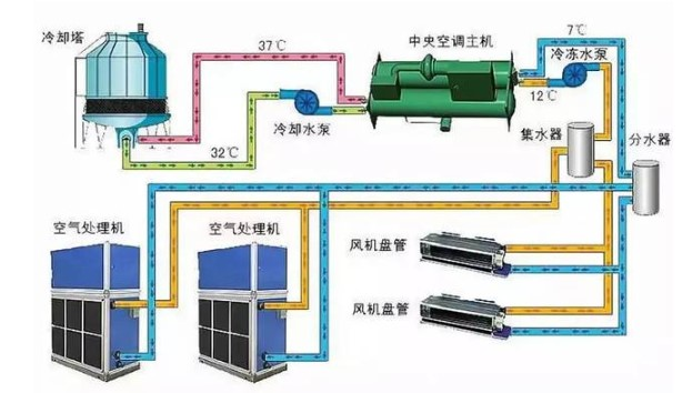 集中空调通风系统污染的危害及检测设备的特点及选择