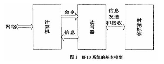超高頻RFID讀寫器基帶模塊原理是怎樣的